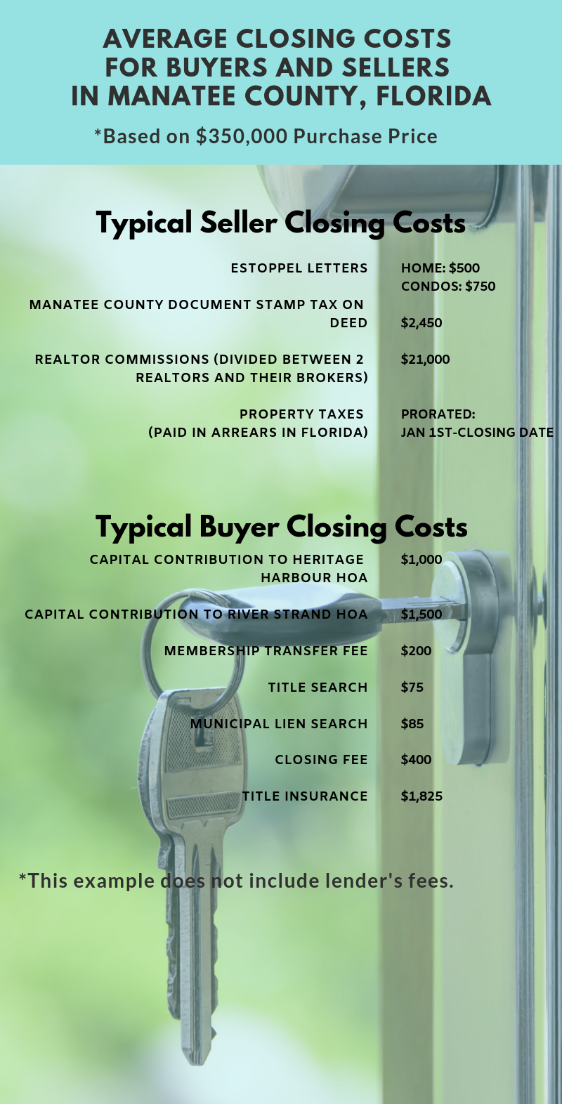 Infographic Showing the Average Closing Costs for Buyers and Sellers in Manatee County, Florida