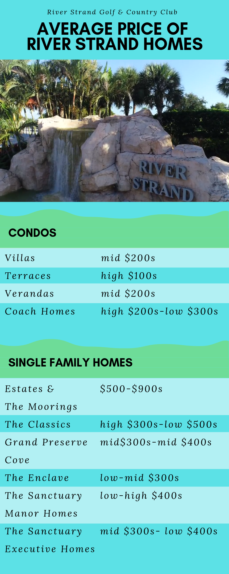 Infographic Showing the Average Prices for Homes and Condos in River Strand